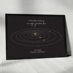 Postavitev planetov